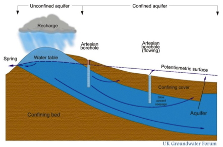 Unconfined Aquifer For Drinking Water